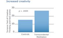 Creativity-219x134